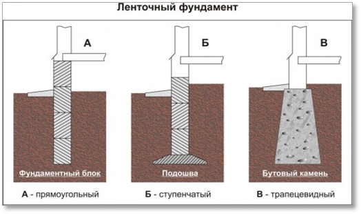 Как сделать фундамент под стену в полкирпича / AGFC